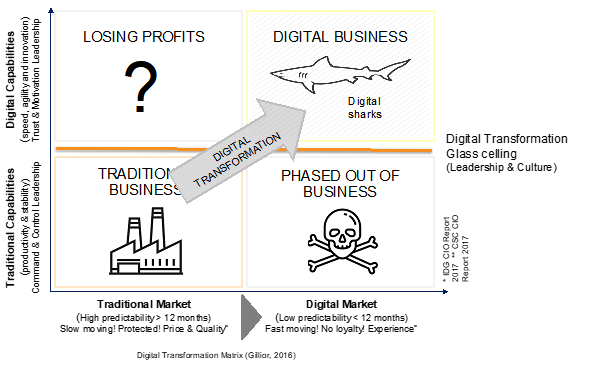 What is Digital Transformation - Gillior