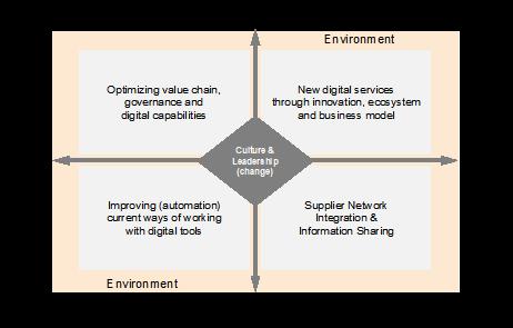 Purpose of Digital Transformation - Gillior